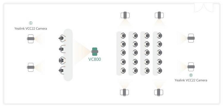 Giải pháp đa camera chỉ có ở Yealink VC800