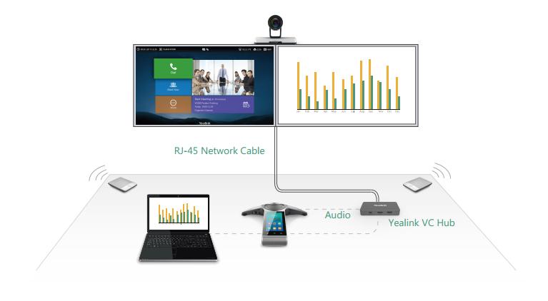 Kết nối dễ dàng trong Yealink VC800