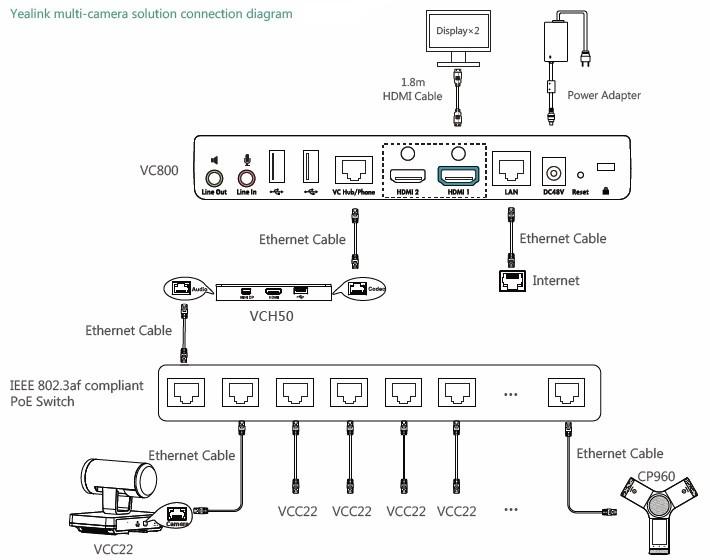 Sơ đồ kết nối Camera Hội nghị Yealink VCC22